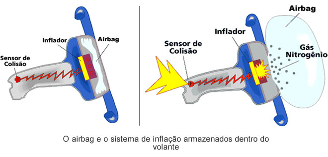 funcionamento-airbag